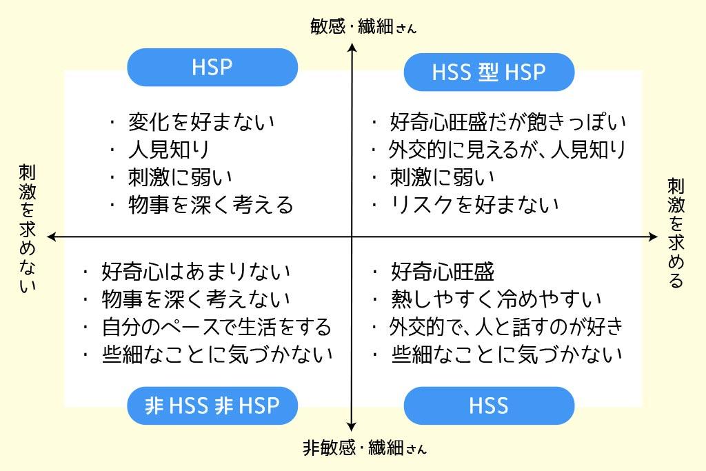 HSPとHSS型HSPの違い